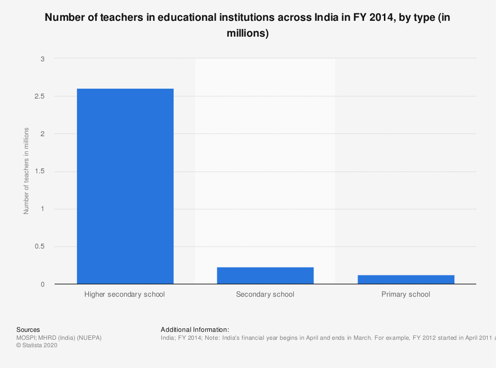 Statistic: Number of teachers in educational institutions across India in FY 2014, by type (in millions) | Statista