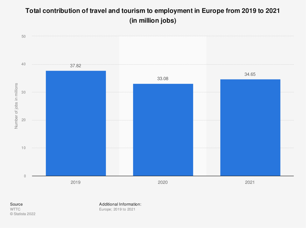 Statistic: Total contribution of travel and tourism to employment in Europe from 2012 to 2020 (in million jobs) | Statista