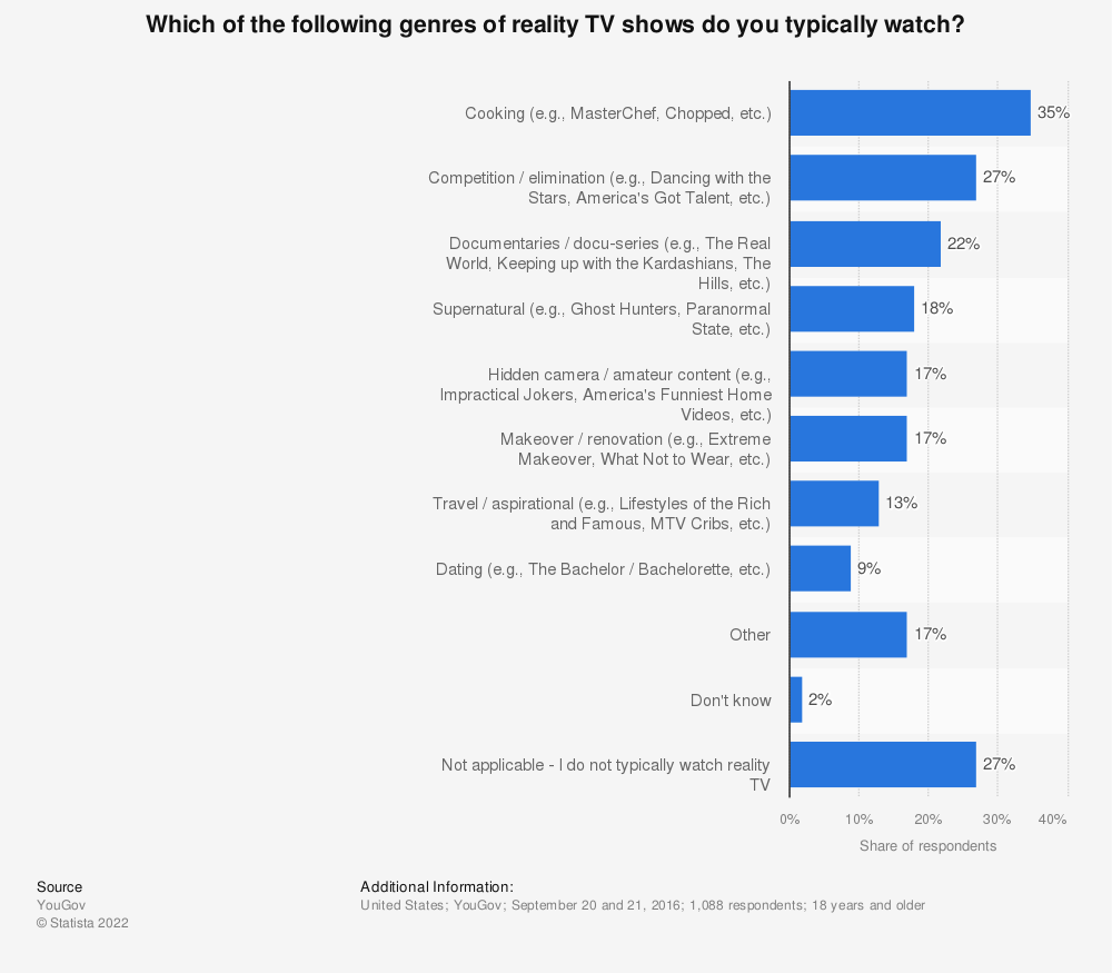 Statistic: Which of the following genres of reality TV shows do you typically watch? | Statista