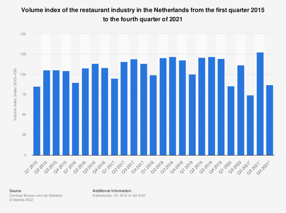 Statistic: Volume index of the restaurant industry in the Netherlands from the second quarter 2015 to the first quarter of 2019 | Statista