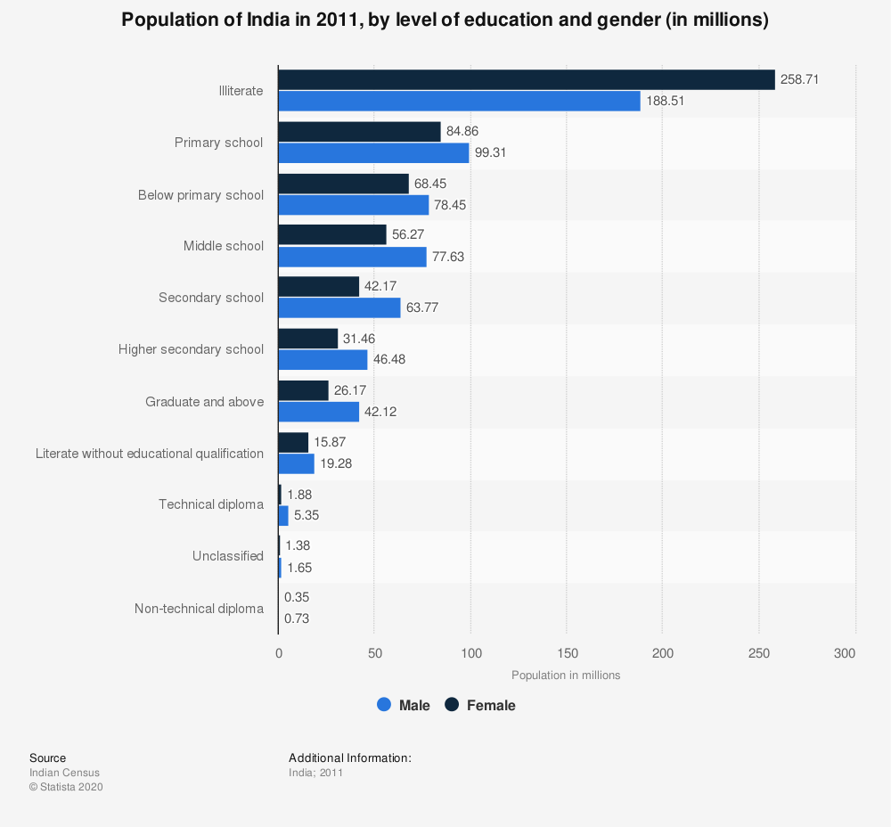 Statistic: Population of India in 2011, by level of education and gender (in millions) | Statista