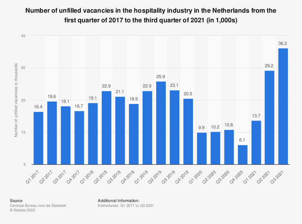 Statistic: Number of unfilled vacancies in the hospitality industry in the Netherlands from the third quarter of 2016 to the third quarter of 2018 (in 1,000s) | Statista