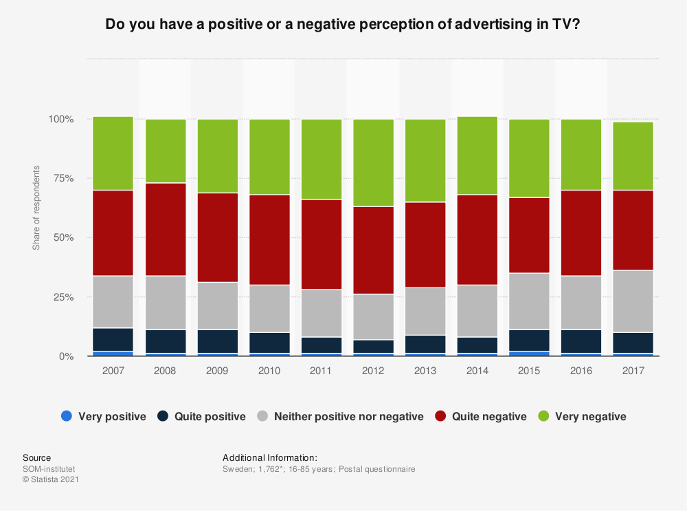 Statistic: Do you have a positive or a negative perception of advertising in TV? | Statista