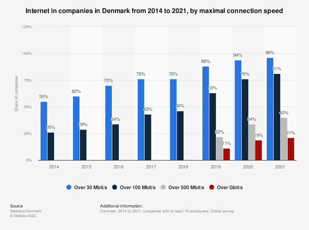 Statistic: Internet in companies in Denmark from 2014 to 2019, by maximal connection speed  | Statista