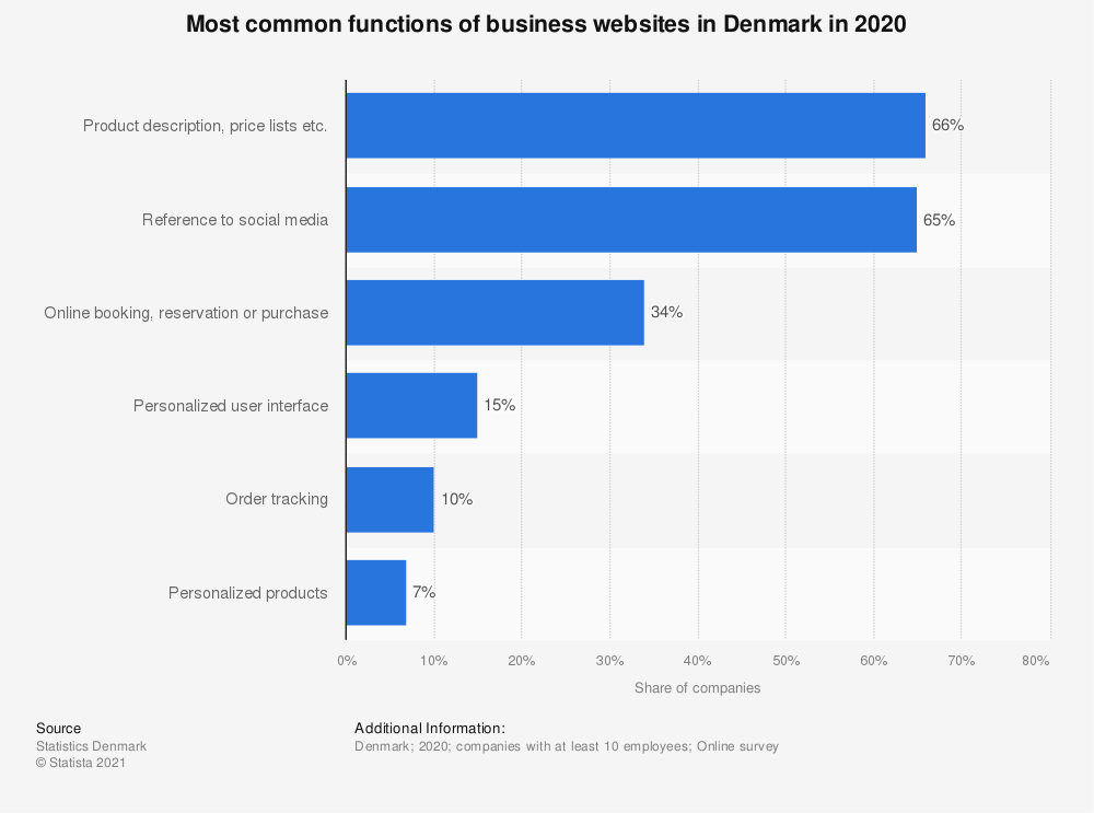Statistic: Functions available on companies' websites in Denmark in 2019 | Statista