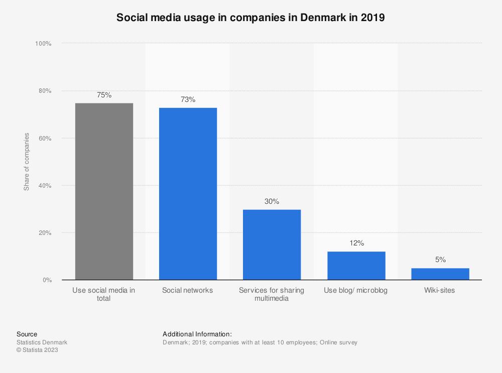 Statistic: Social media usage in companies in Denmark in 2019 | Statista