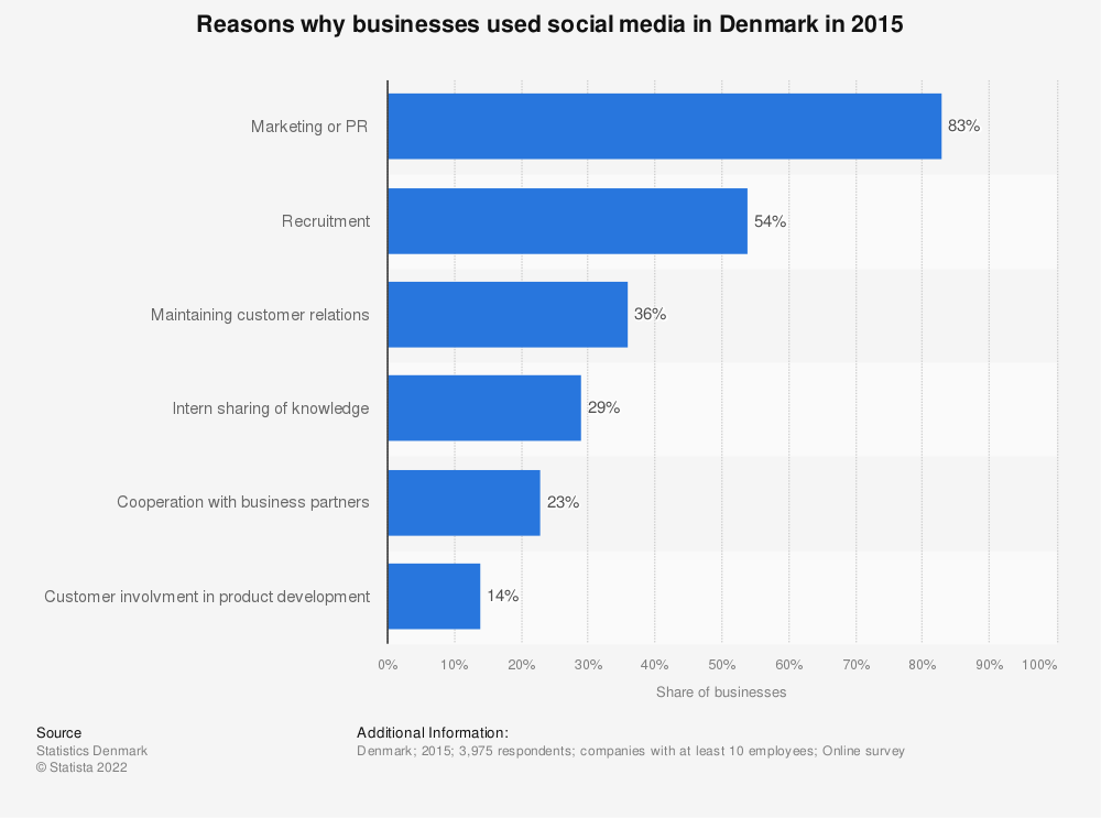 Statistic: Reasons why businesses used social media in Denmark in 2015 | Statista