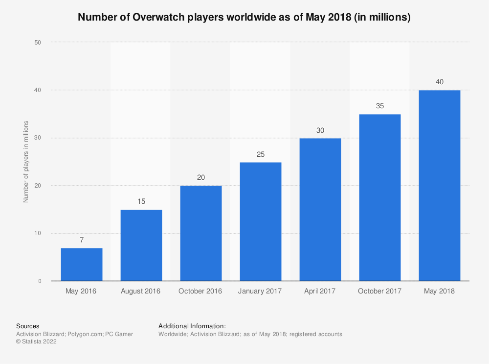 Statistic: Number of Overwatch players worldwide as of May 2018 (in millions) | Statista