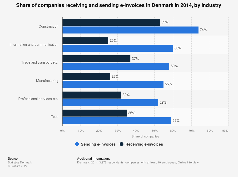 Statistic: Share of companies receiving and sending e-invoices in Denmark in 2014, by industry | Statista
