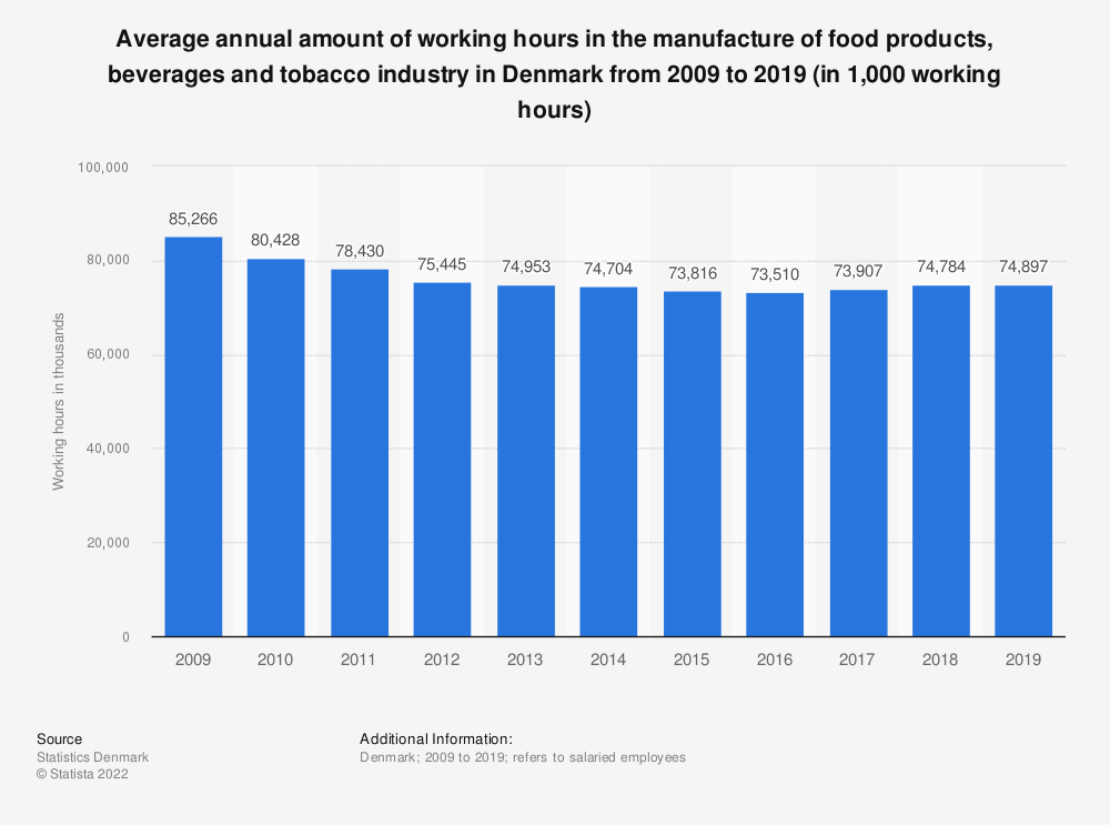 Statistic: Average annual amount of working hours in the manufacture of food products, beverages and tobacco industry in Denmark from 2008 to 2017 (in 1,000 working hours) | Statista