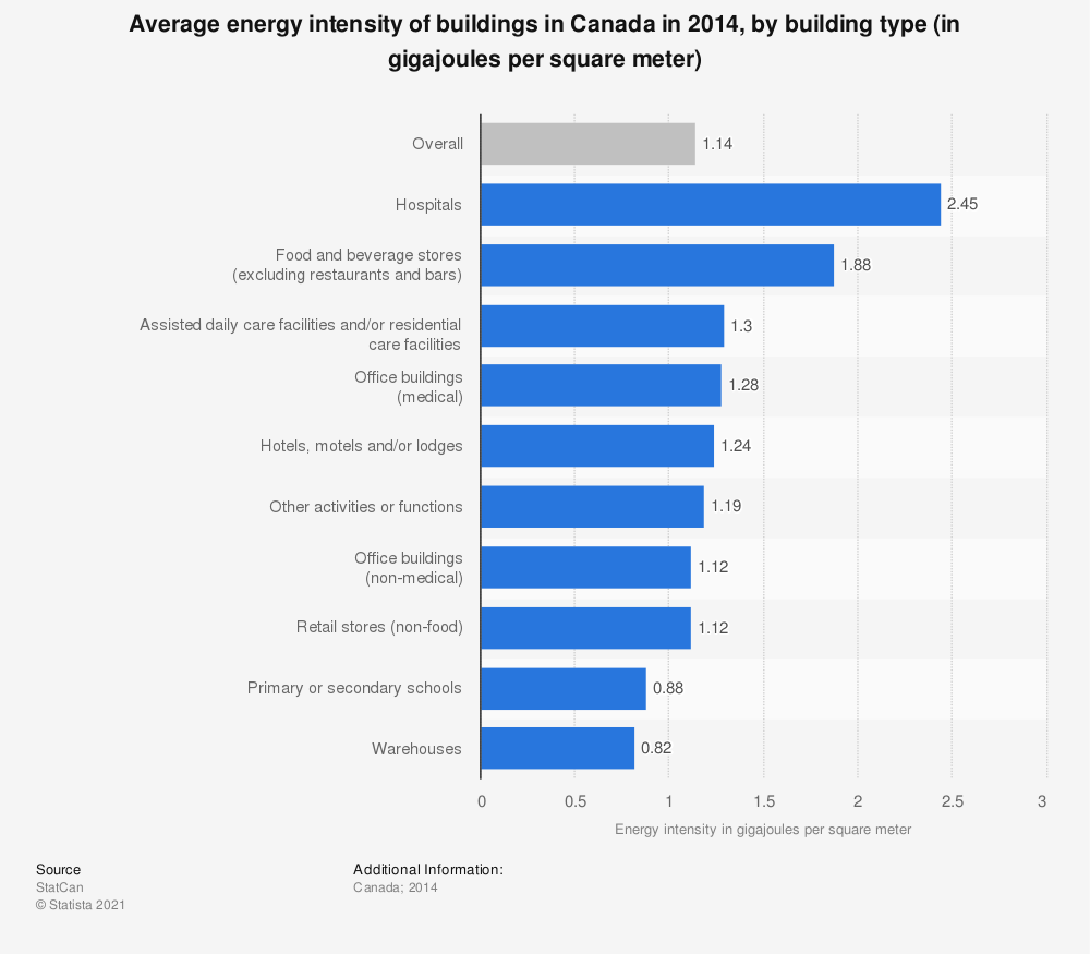Statistic: Average energy intensity of buildings in Canada in 2014, by building type (in gigajoules per square meter)   Statista