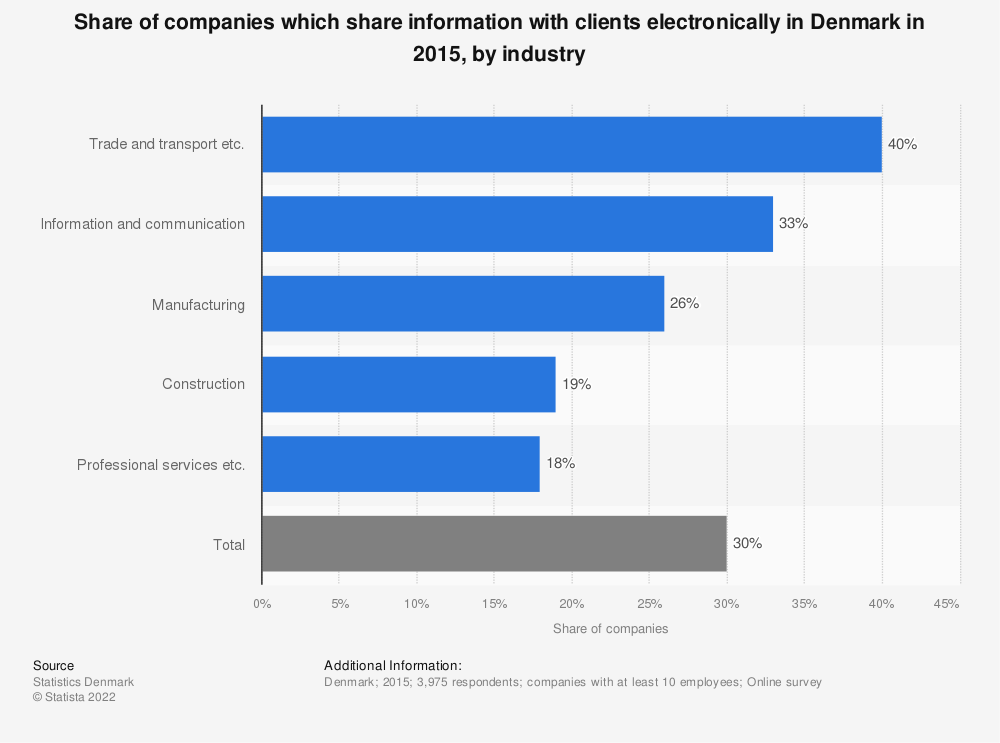 Statistic: Share of companies which share information with clients electronically in Denmark in 2015, by industry | Statista