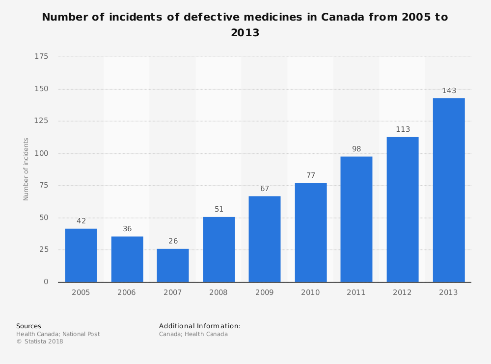 Statistic: Number of incidents of defective medicines in Canada from 2005  to 2013 | Statista