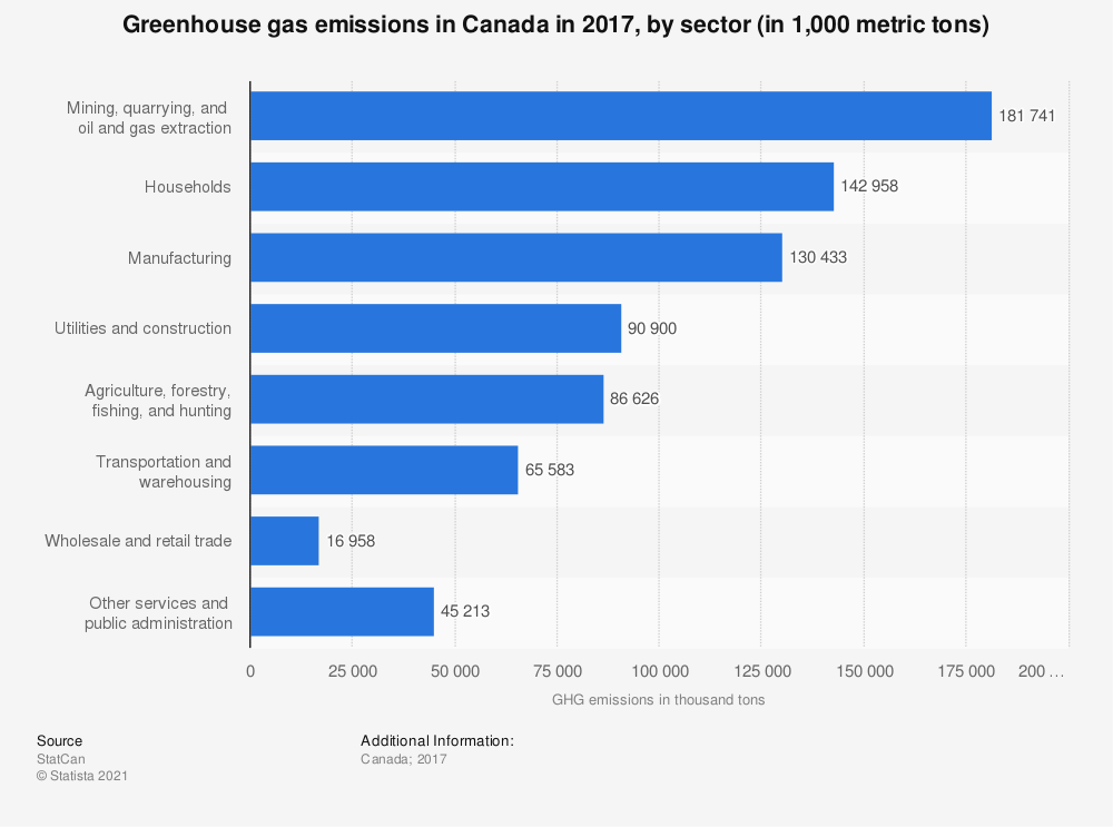 Statistic: Greenhouse gas emissions in Canada in 2016, by sector (in 1,000 metric tons) | Statista