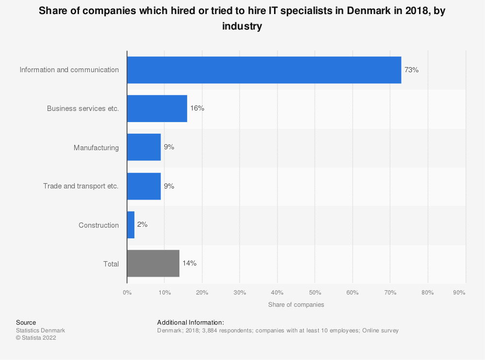 Statistic: Share of companies which hired or tried to hire IT specialists in Denmark in 2018, by industry | Statista