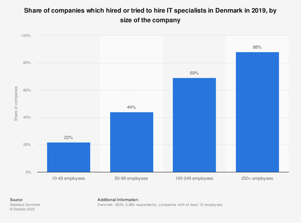 Statistic: Share of companies which hired or tried to hire IT specialists in Denmark in 2018, by size of the company | Statista
