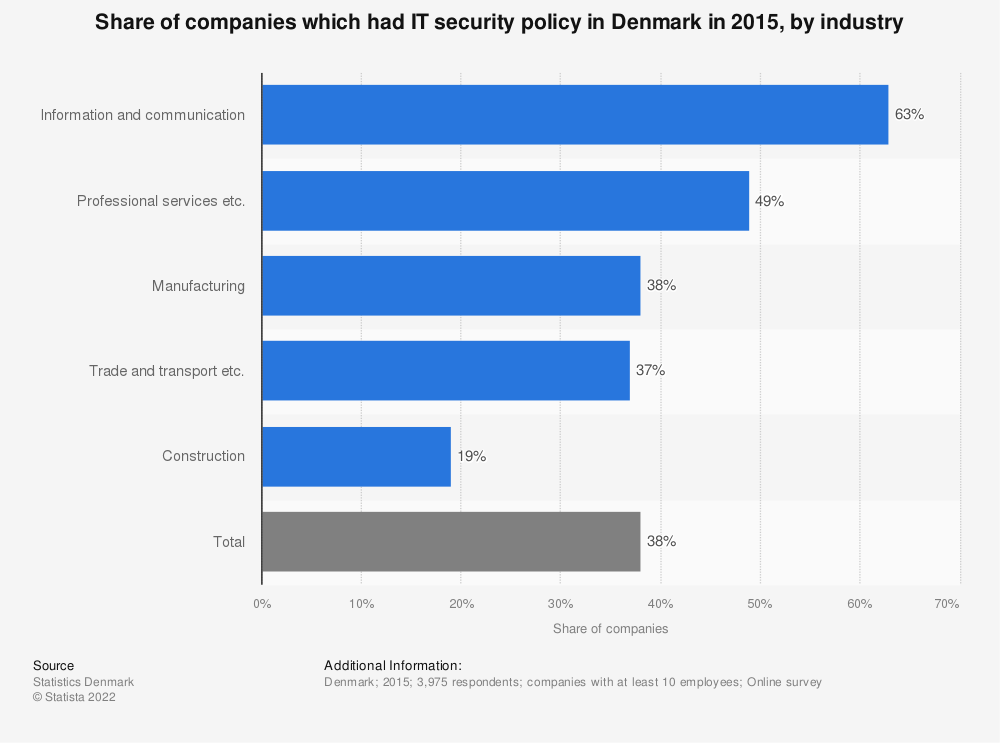 Statistic: Share of companies which had IT security policy in Denmark in 2015, by industry   Statista