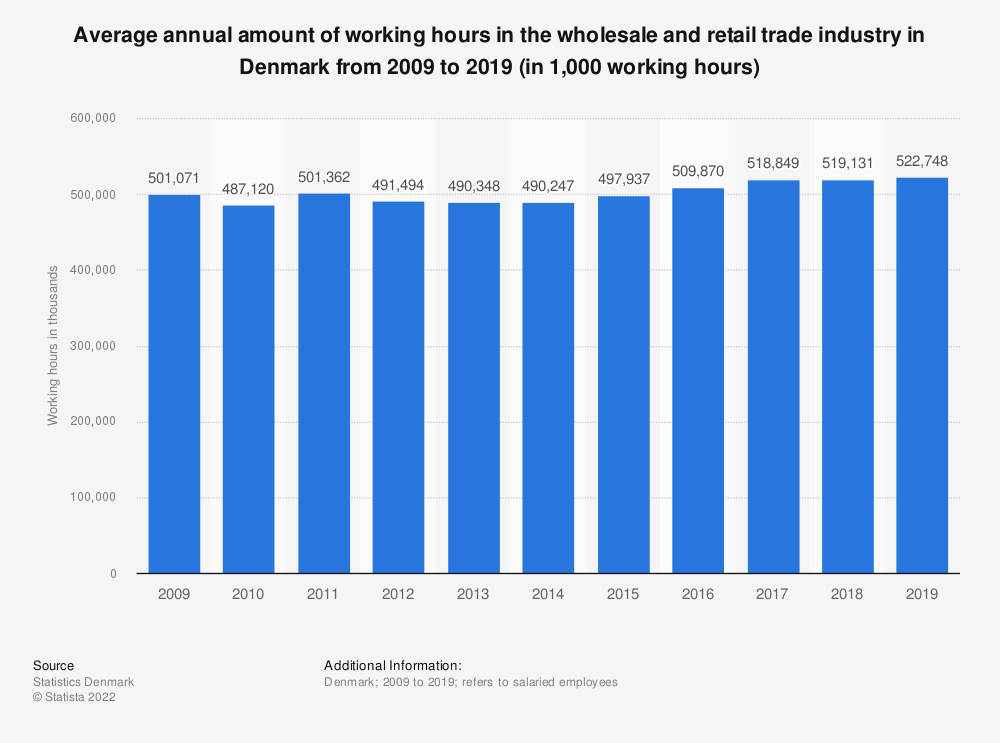 Statistic: Average annual amount of working hours in the wholesale and retail trade industry in Denmark from 2008 to 2018 (in 1,000 working hours) | Statista