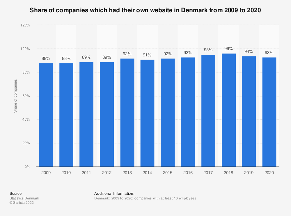 Statistic: Share of companies which had their own website in Denmark from 2009 to 2020 | Statista