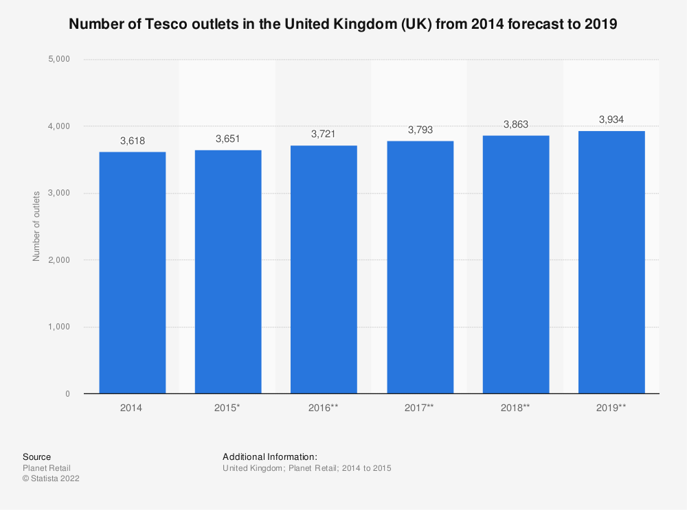 Statistic: Number of Tesco outlets in the United Kingdom (UK) from 2014 forecast to 2019 | Statista