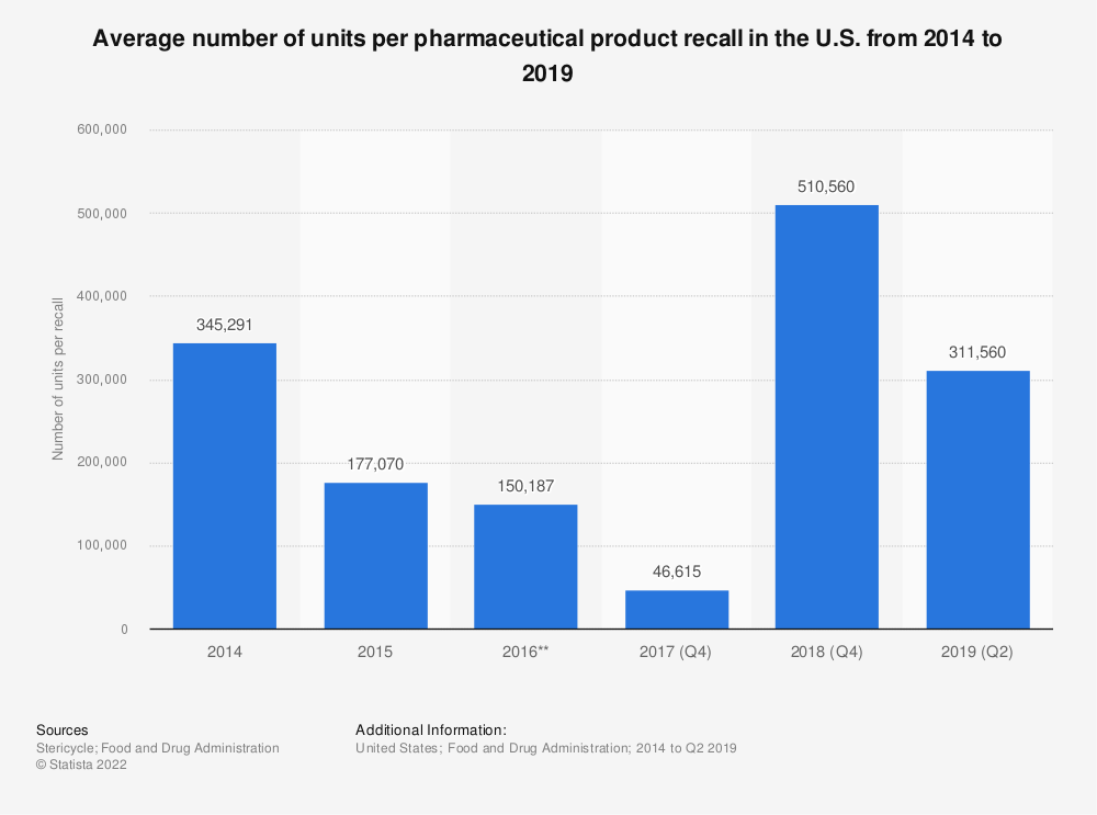 Statistic: Average number of units per pharmaceutical product recall in the U.S. from 2014 to 2018 | Statista