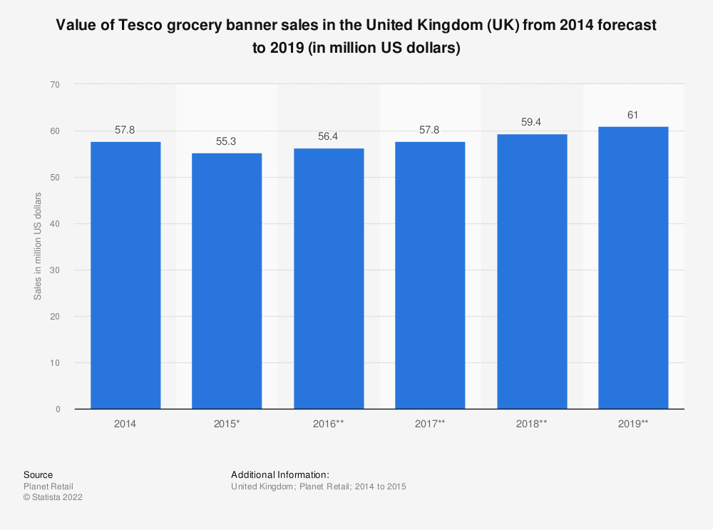 Statistic: Value of Tesco grocery banner sales in the United Kingdom (UK)  from 2014 forecast to 2019 (in million US dollars) | Statista