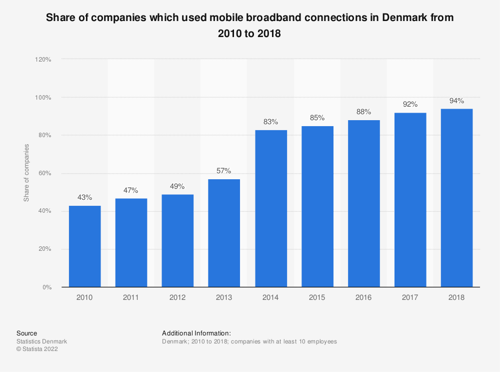 Statistic: Share of companies which used mobile broadband connections in Denmark from 2010 to 2018 | Statista