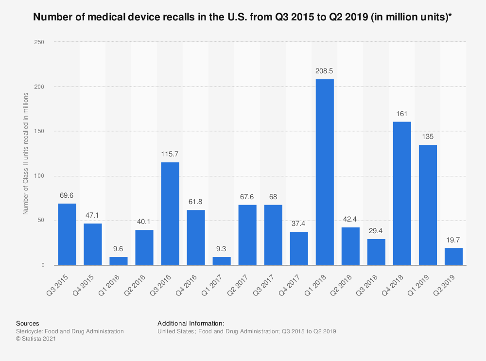 Statistic: Number of medical device recalls in the U.S. from Q3 2015 to Q2 2019 (in million units)* | Statista