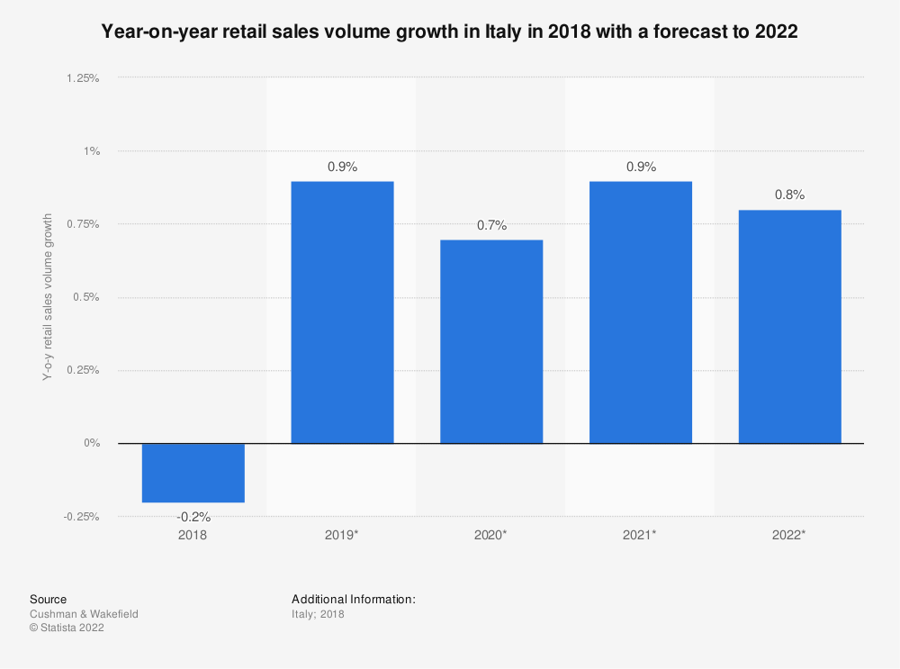 Statistic: Year-on-year retail sales volume growth in Italy in 2018 with a forecast to 2022 | Statista