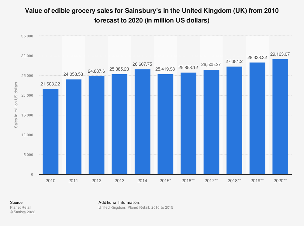 Statistic: Value of edible grocery sales for Sainsbury's in the United Kingdom (UK) from 2010 forecast to 2020 (in million US dollars) | Statista