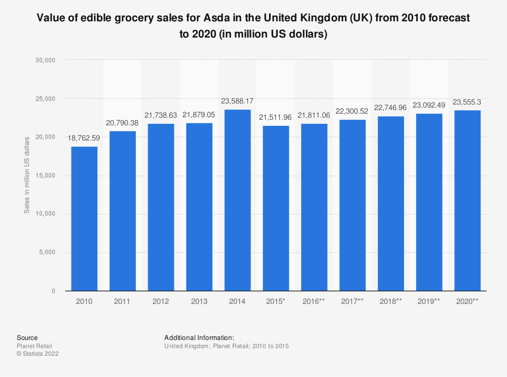 Statistic: Value of edible grocery sales for Asda in the United Kingdom (UK) from 2010 forecast to 2020 (in million US dollars) | Statista