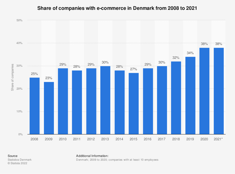 Statistic: Share of companies with online sales in Denmark from 2009 to 2019 | Statista