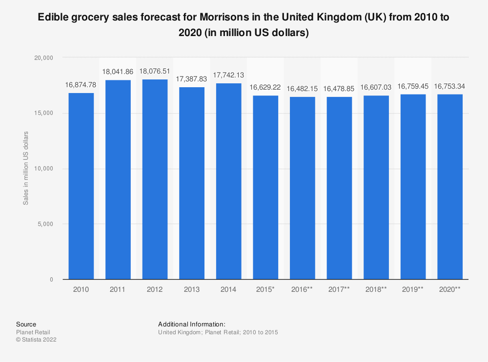 Statistic: Edible grocery sales forecast for Morrisons in the United Kingdom (UK)  from 2010 to 2020 (in million US dollars) | Statista