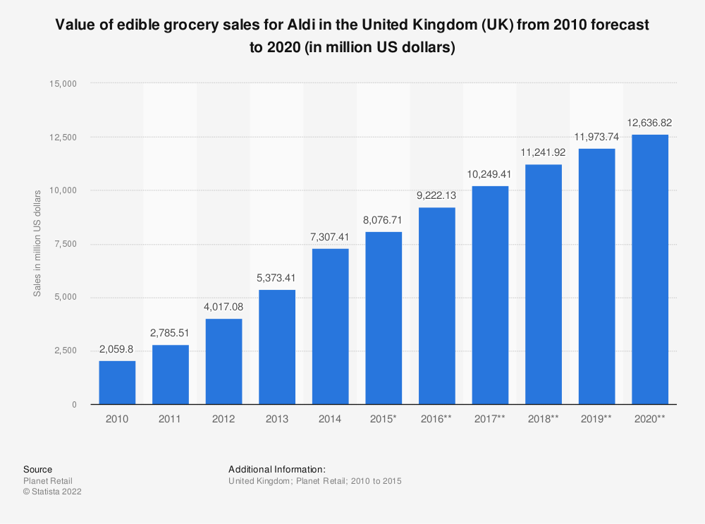 Statistic: Value of edible grocery sales for Aldi in the United Kingdom (UK) from 2010 forecast to 2020 (in million US dollars) | Statista