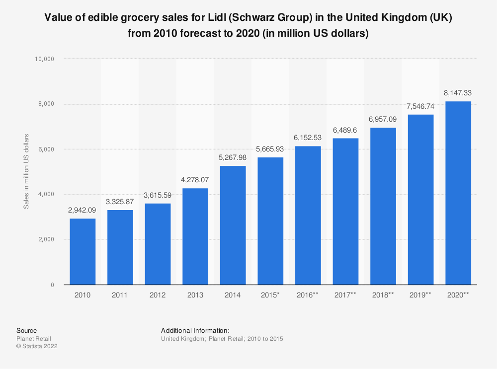 Statistic: Value of edible grocery sales for Lidl (Schwarz Group) in the United Kingdom (UK) from 2010 forecast to 2020 (in million US dollars) | Statista
