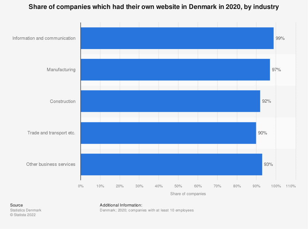 Statistic: Share of companies which had their own website in Denmark in 2018, by industry | Statista