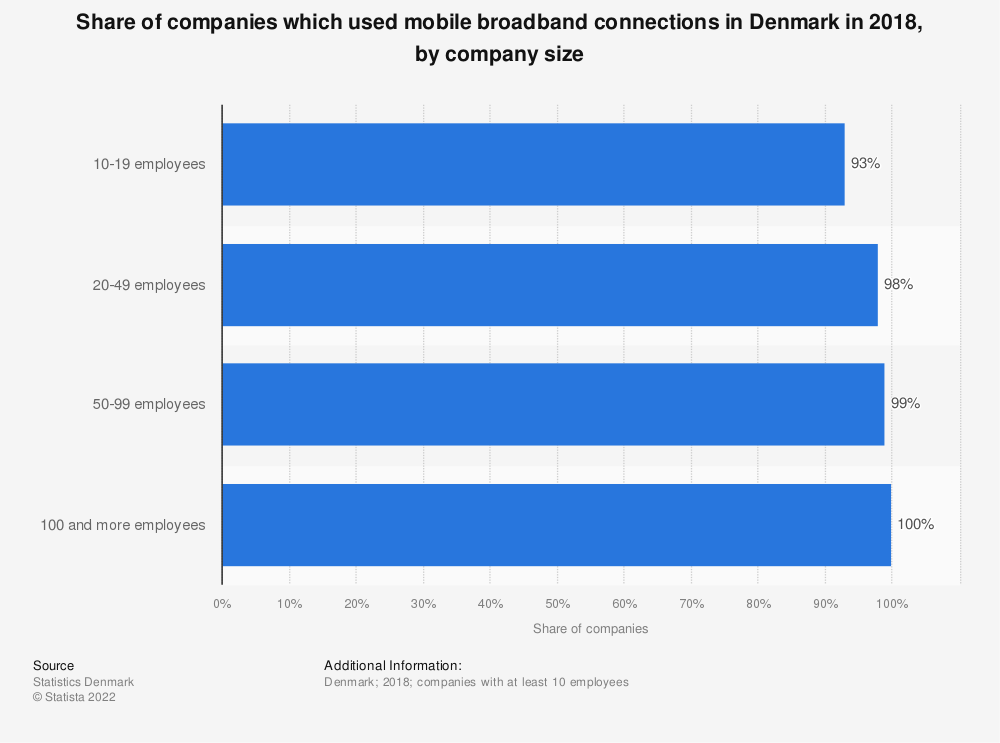Statistic: Share of companies which used mobile broadband connections in Denmark in 2018, by company size | Statista