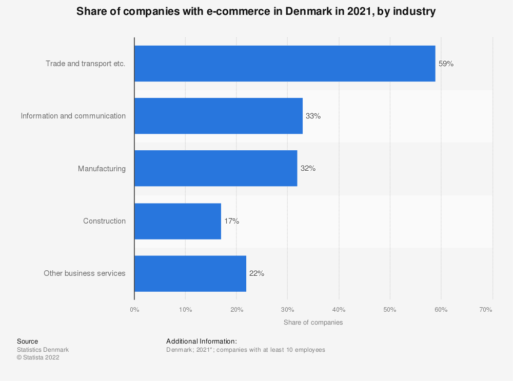 Statistic: Share of companies with online sales in Denmark in 2019, by industry | Statista