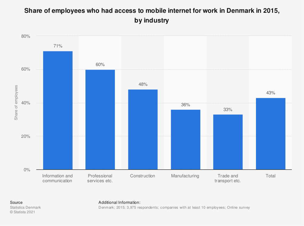 Statistic: Share of employees who had access to mobile internet for work in Denmark in 2015, by industry | Statista