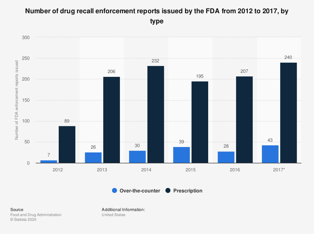Statistic: Number of drug recall enforcement reports issued by the FDA from 2012 to 2017, by type | Statista