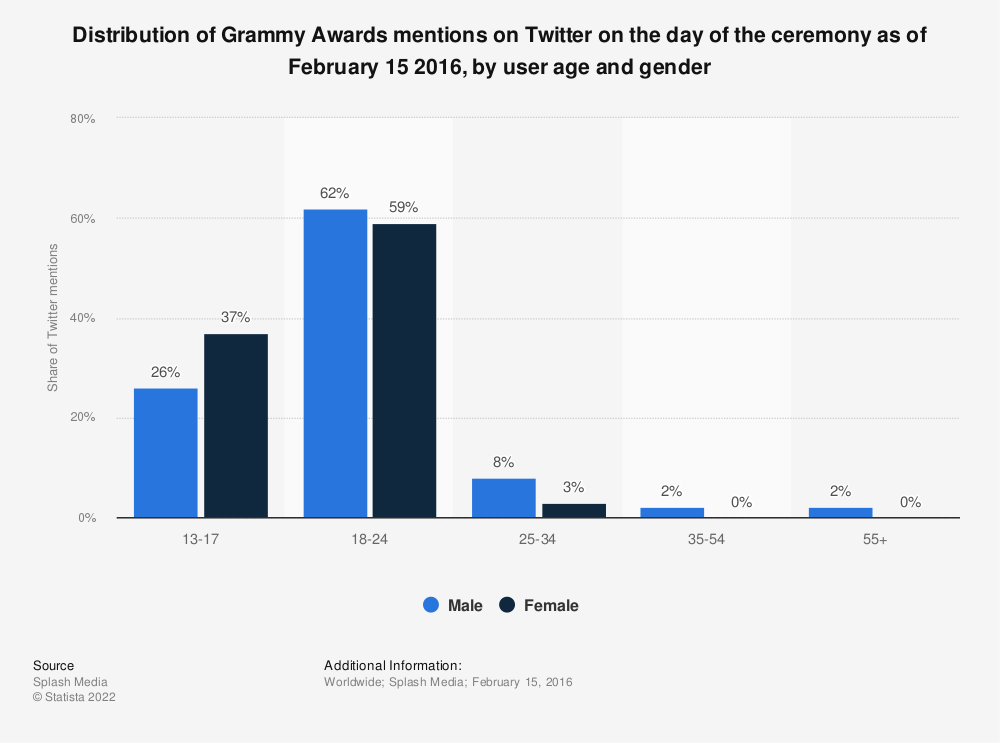 Statistic: Distribution of Grammy Awards mentions on Twitter on the day of the ceremony as of February 15 2016, by user age and gender | Statista