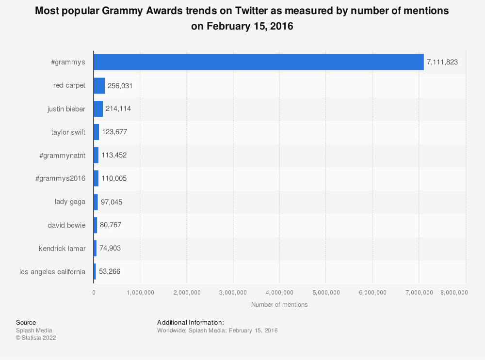 Statistic: Most popular Grammy Awards trends on Twitter as measured by number of mentions on February 15, 2016 | Statista