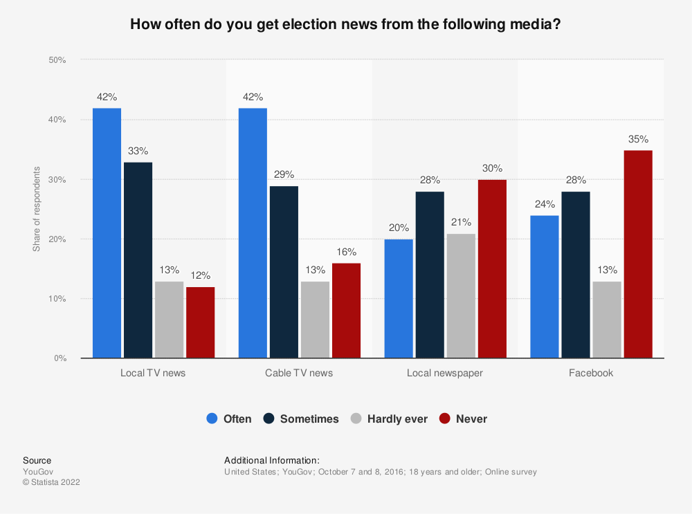Statistic: How often do you get election news from the following media? | Statista