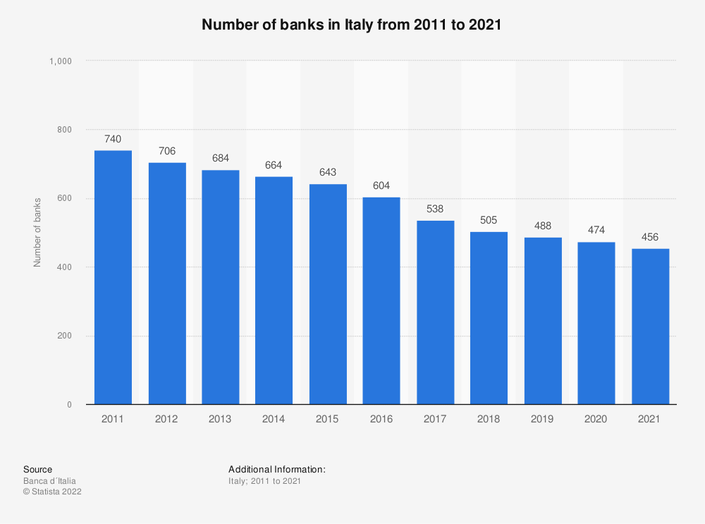 Statistic: Number of banks in Italy from 2011 to 2019 | Statista