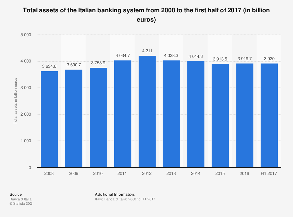 Statistic: Total assets of the Italian banking system from 2008 to the first half of 2017 (in billion euros) | Statista