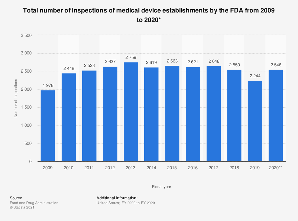 Statistic: Total number of inspections of medical device establishments by the FDA from 2009 to 2019* | Statista