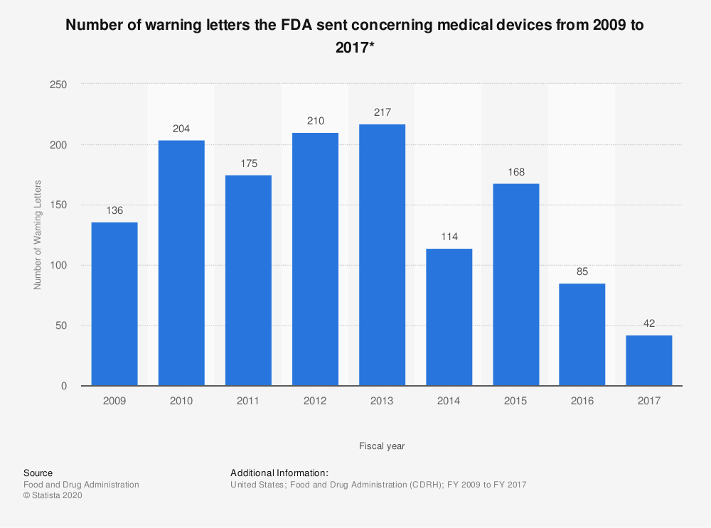 Statistic: Number of warning letters the FDA sent concerning medical devices from 2009 to 2017* | Statista