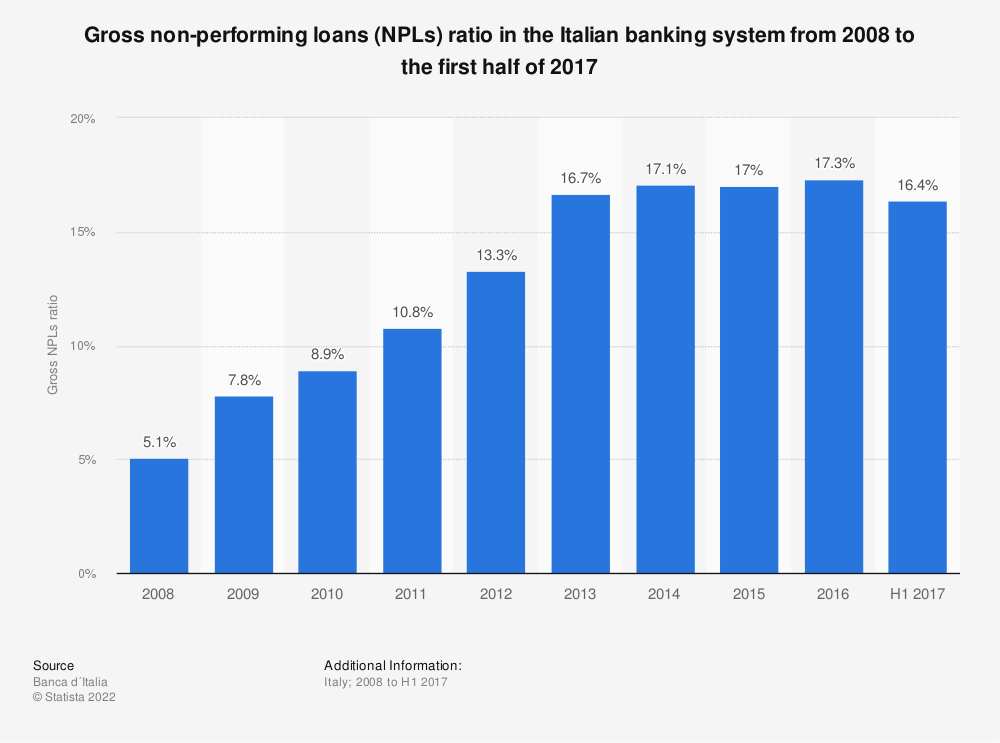 Statistic: Gross non-performing loans (NPLs) ratio in the Italian banking system from 2008 to the first half of 2017 | Statista