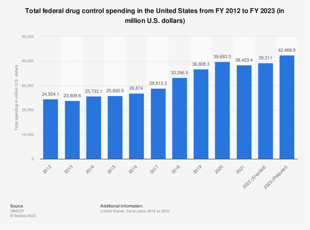 Statistic: Total federal drug control spending in the United States from FY 2013 to FY 2020 (in million U.S. dollars) | Statista