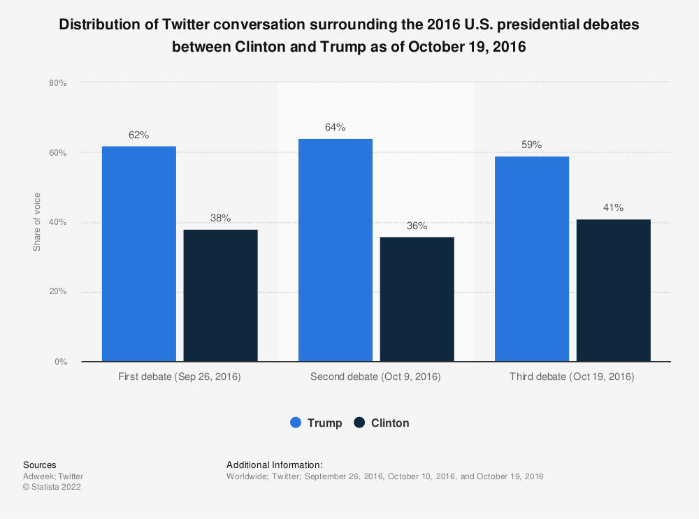 Statistic: Distribution of Twitter conversation surrounding the 2016 U.S. presidential debates between Clinton and Trump as of October 19, 2016 | Statista